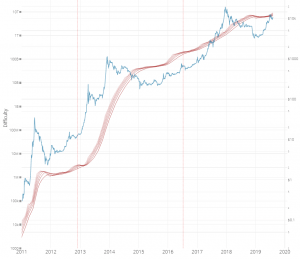 A New Market Metric Tries to Find the Best Time to Buy Bitcoin 102