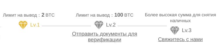 Binance обзор биржи - верификация