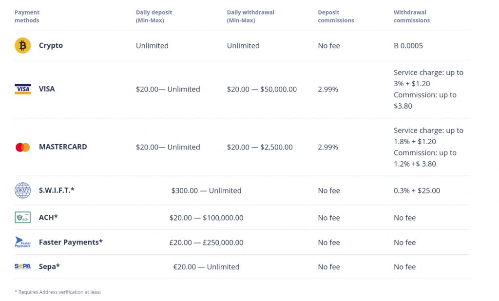 Cex.io - Обзор биржи - комиссии