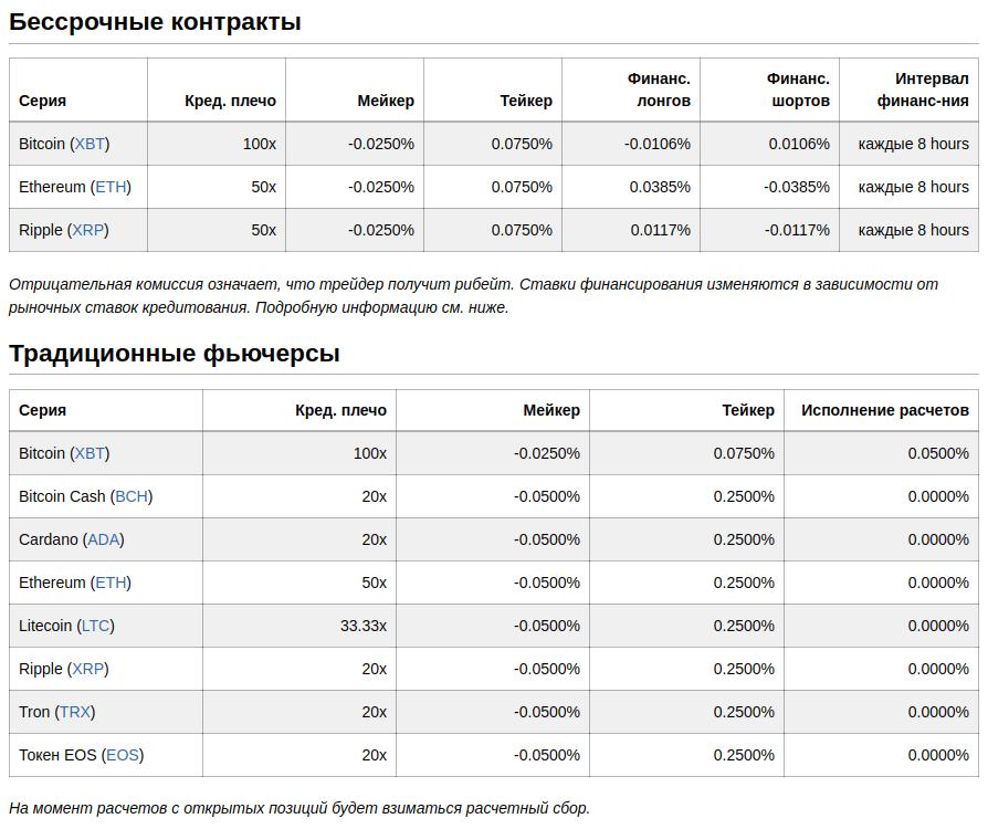 BitMex - Обзор криптовалютной биржи