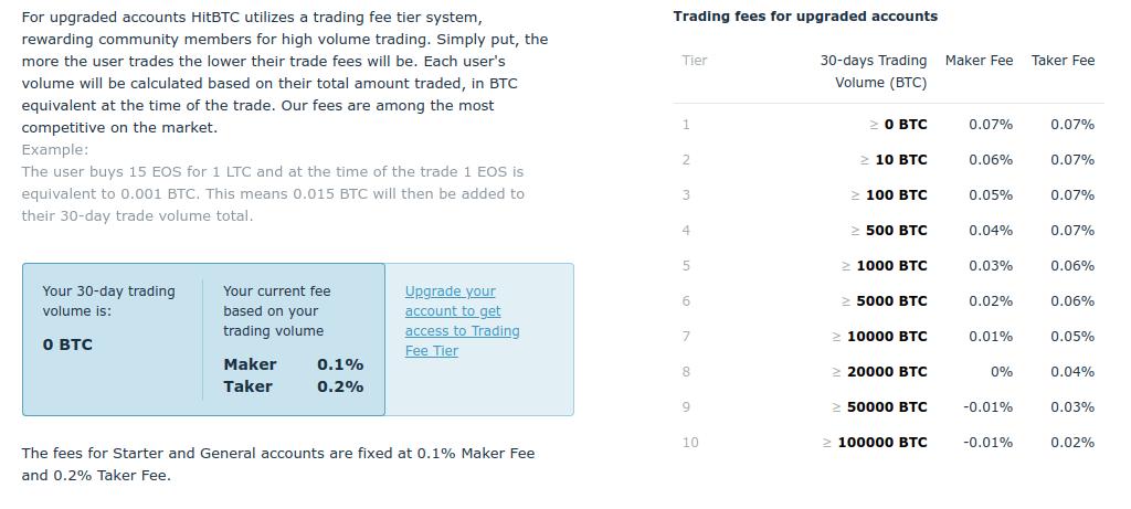 HitBTC - Обзор криптовалютной биржи