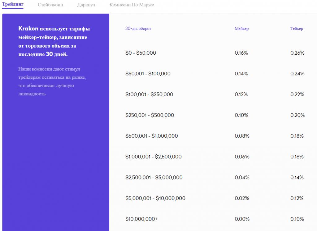 Kraken - Обзор криптовалютной биржи