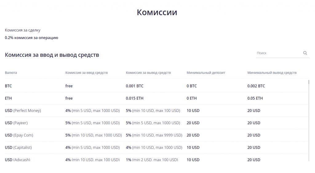 P2PB2B - Обзор криптовалютной биржи