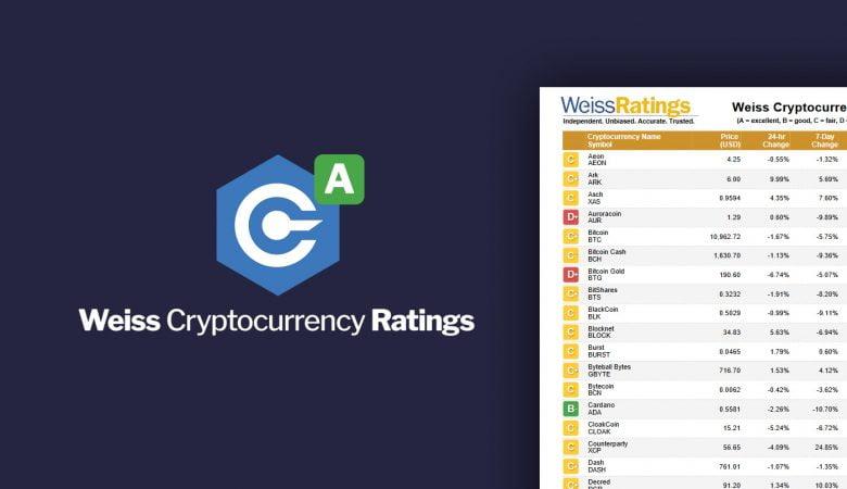 Weiss Crypto Ratings утверждает, что сейчас Биткоина больше чем 21 млн монет