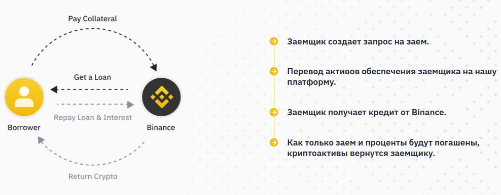 Binance - Обзор финансовых сервисов