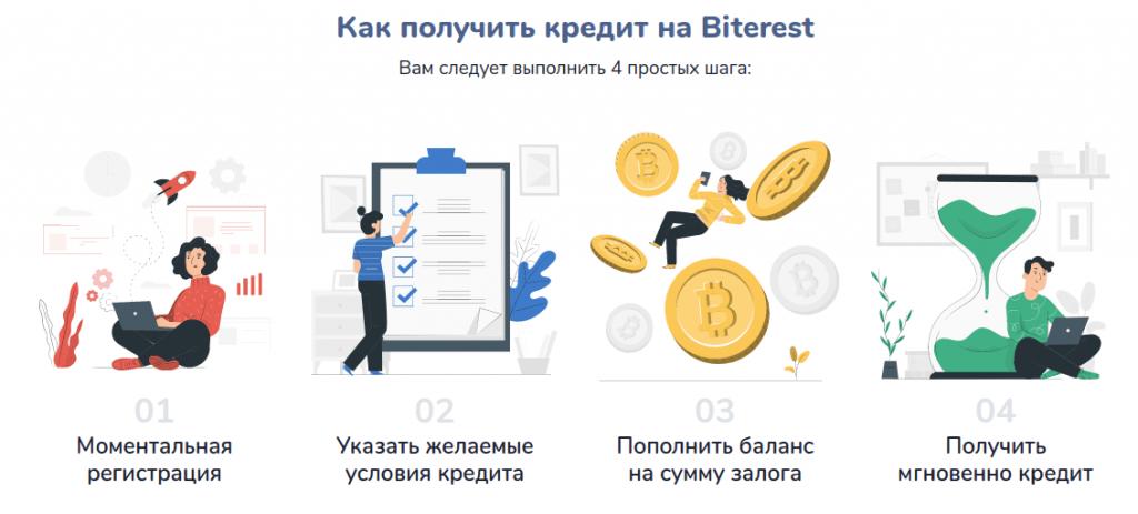 Biterest - Обзор платформы крипто-кредитования