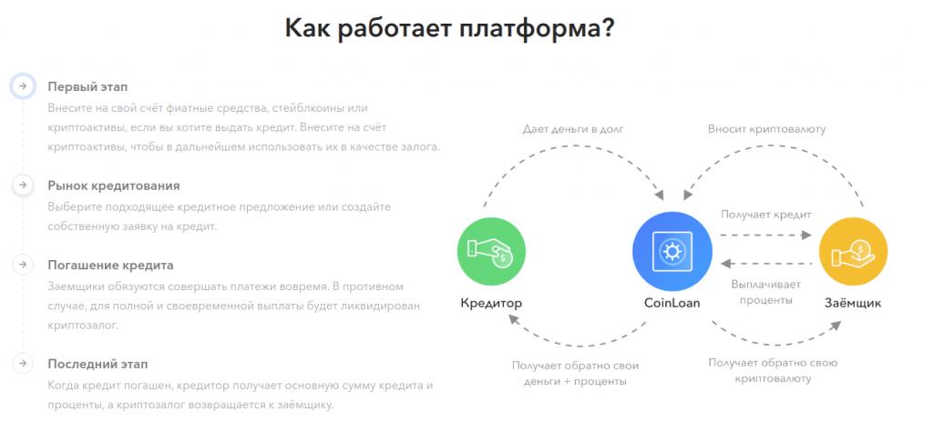 CoinLoan - Обзор платформы крипто-кредитования