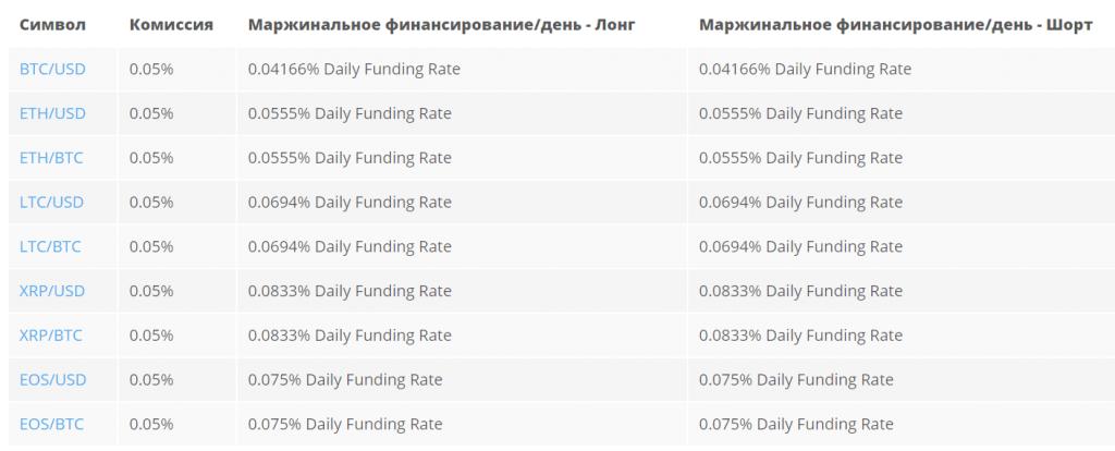 Prime XBT - Обзор криптовалютной биржи