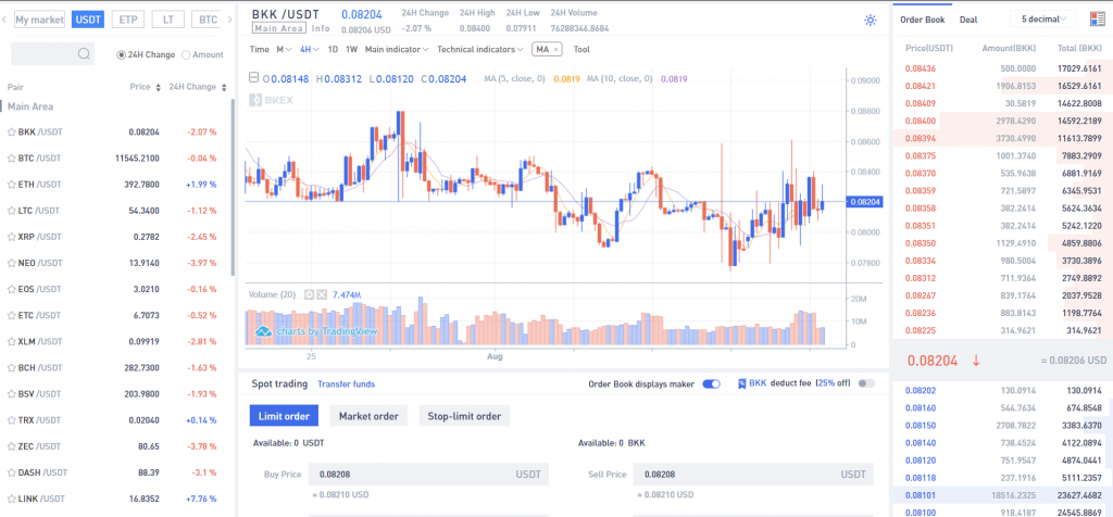 Bkex - Обзор криптовалютной биржи