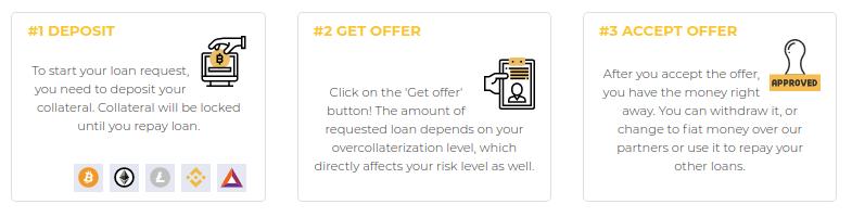 Inlock - Обзор платформы крипто-кредитования