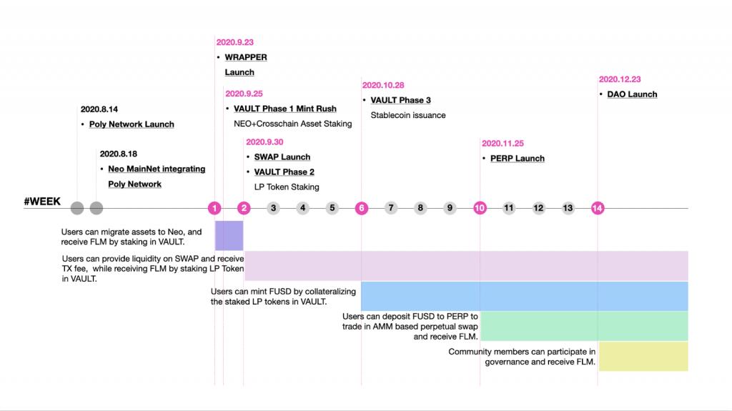 Flamingo Finance - китайский DeFi протокол. Первое знакомство