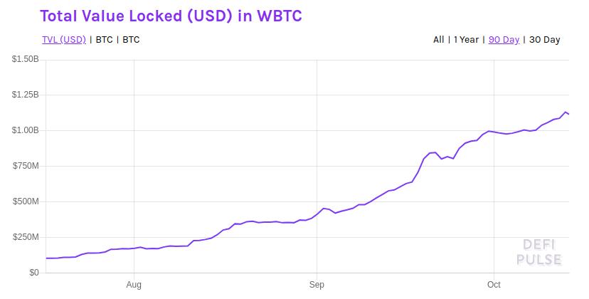 WBTC, tBTC, renBTC - Обзор биткоинов на эфире