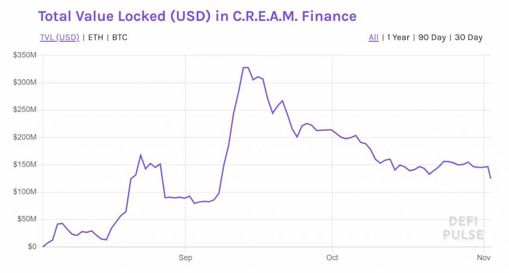 Cream Finance - Обзор DeFi протокола