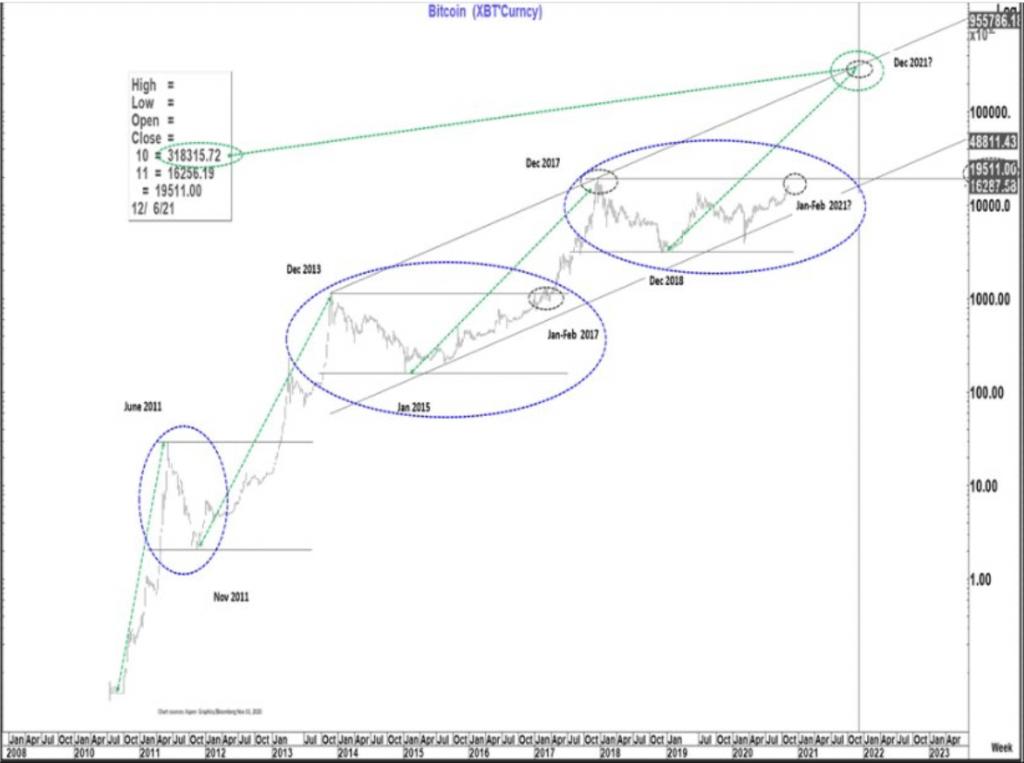 CitiBank утверждает, что динамика цен на Биткоин коррелирует с рынками золота 1970 года