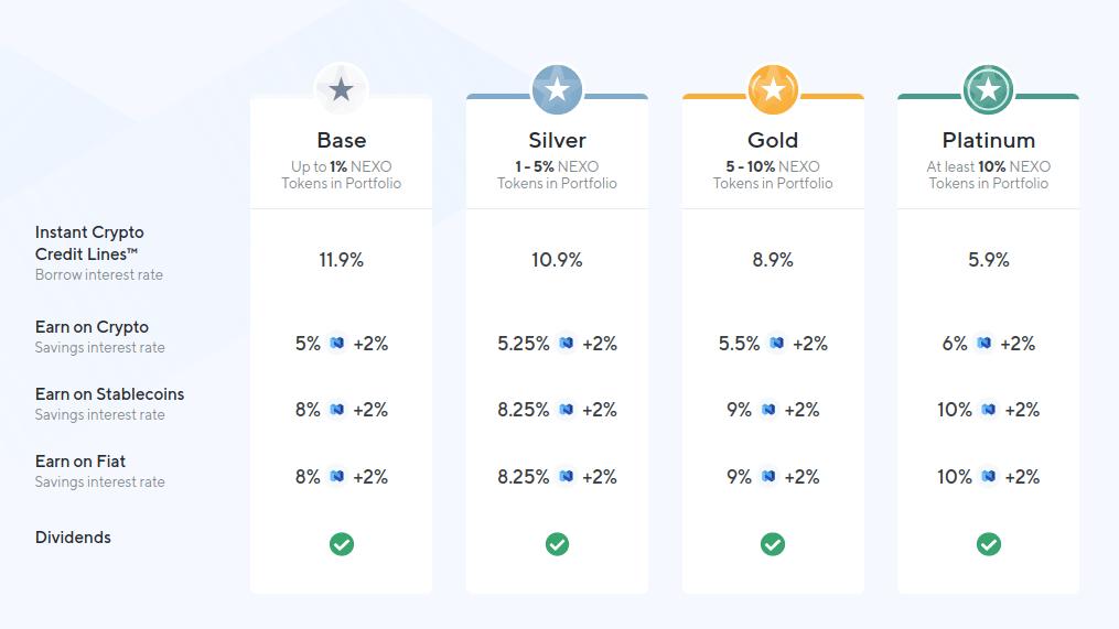 Nexo.io - Обзор платформы крипто-кредитования